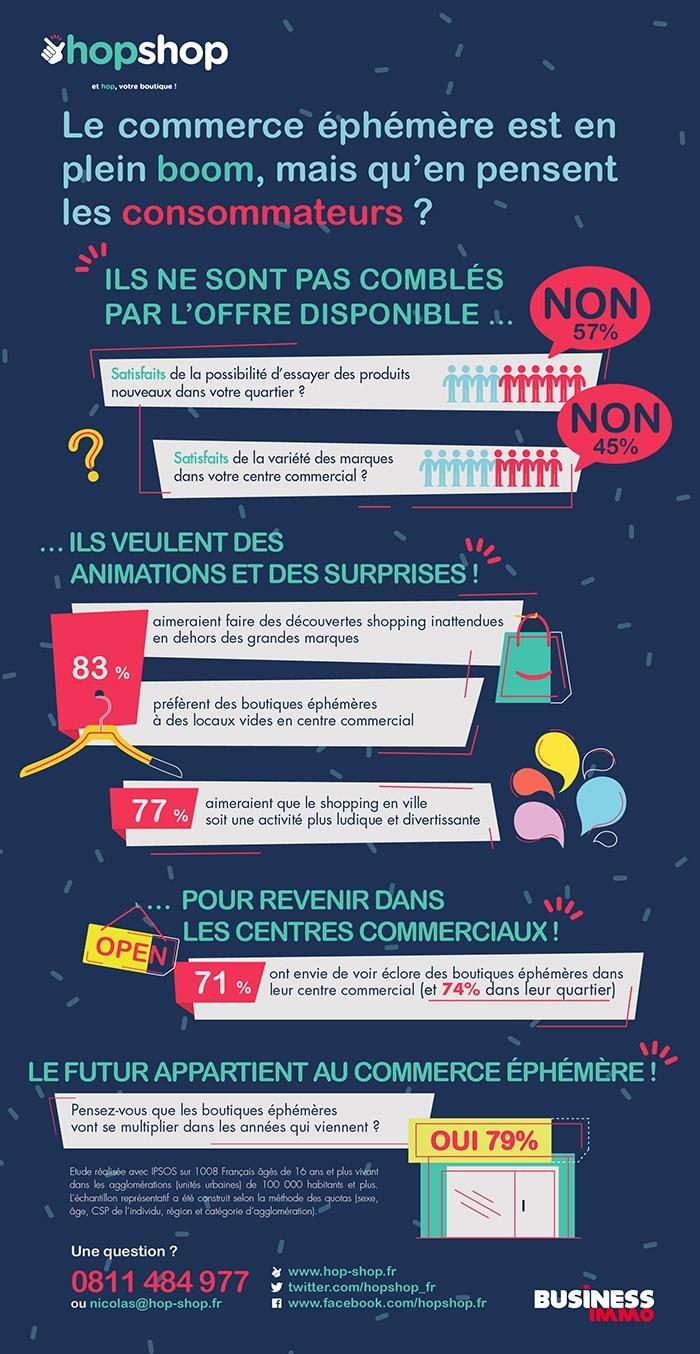 Infographie commerce éphémère Hop-shop.fr - XL Soft